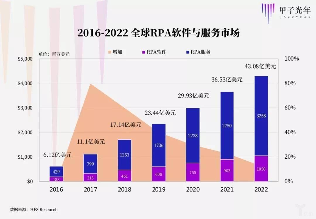 2016-2022全球RPA软件与服务市场.jpg