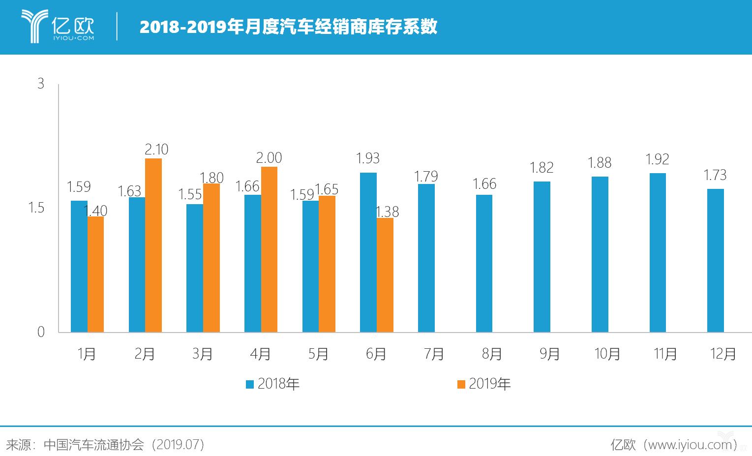 2018-2019年月度汽车经销商库存系数