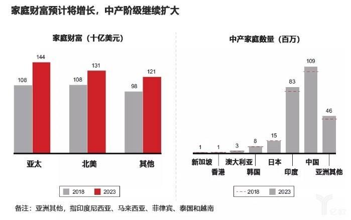 家庭财富预计将增长,中产阶级继续扩大.jpg