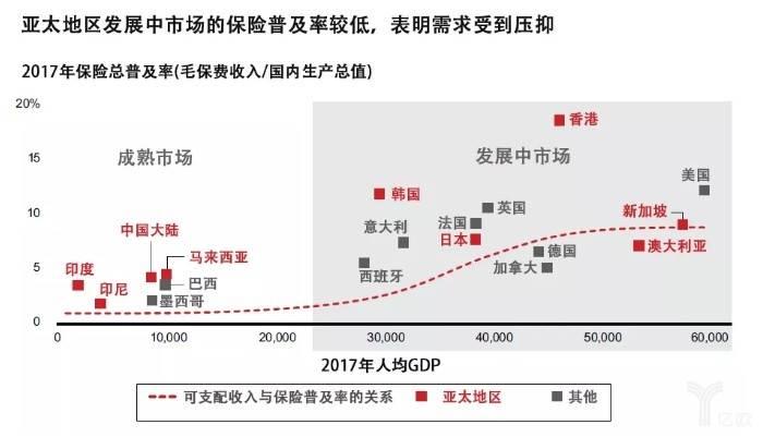 亚太地区发展中市场的保险普及率.jpg