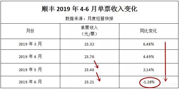 顺丰2019年4-6月单票收入变化