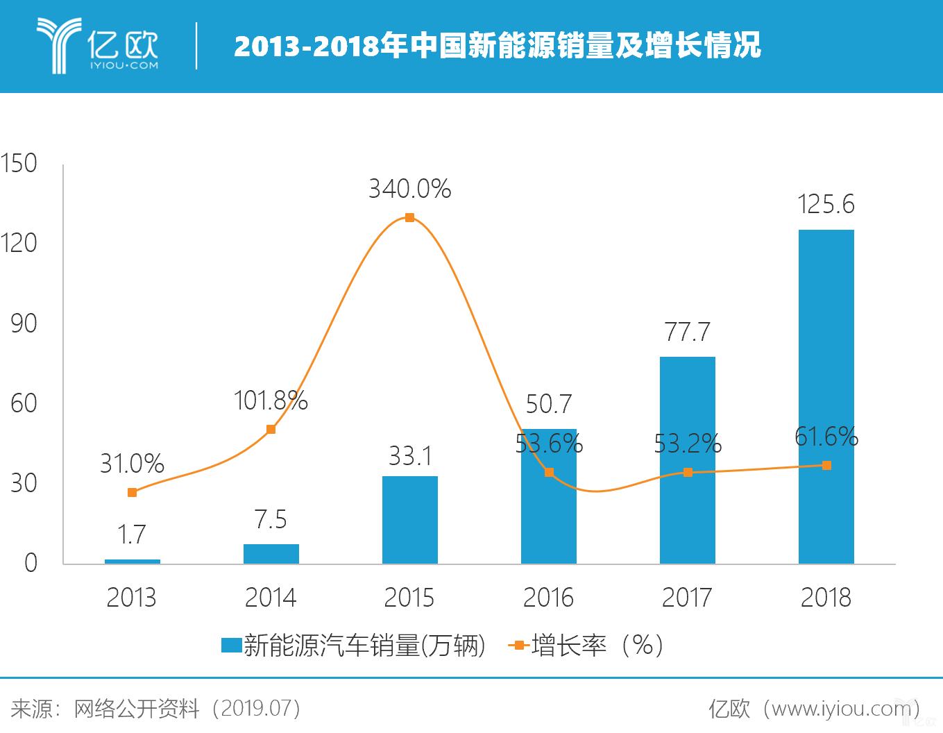 2013-2018年中国新能源销量及增长情况