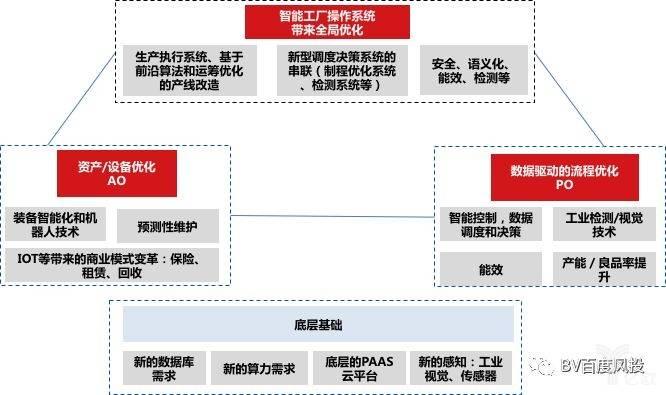 智能工厂操作系统结构