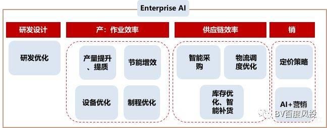 企业级AI:连接研产供销