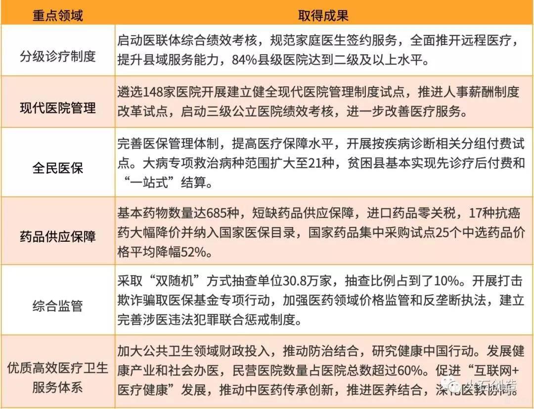 亿欧智库:当前深化医改取得的成果