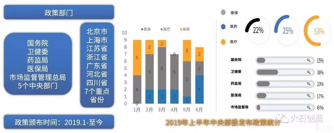 """亿欧智库:2019年上半年中央部委发布""""三医""""政策统计"""