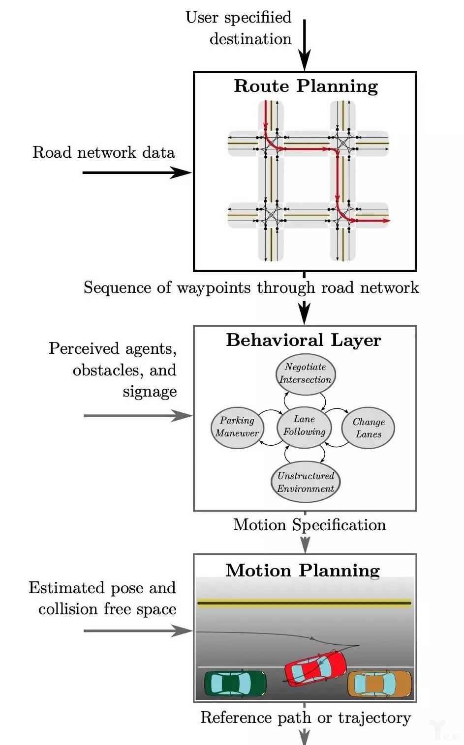自动驾驶系统中的决策规划模块分层结构