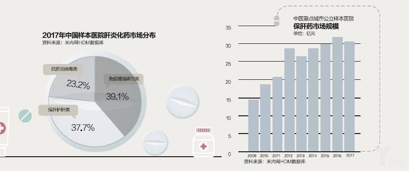2017年中国样本医院肝炎化药市场分布.jpeg