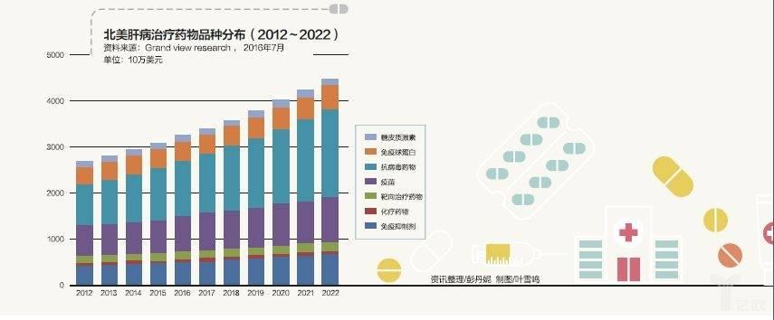 北美肝病治疗药物品种分布(2012年-2022年).jpeg