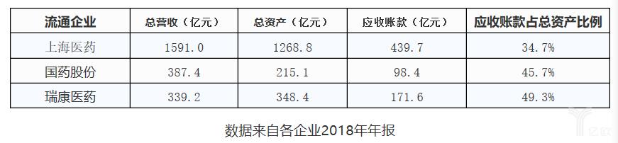 三大药企2018年应收账款数据.png