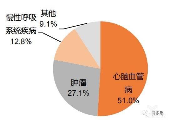 《中国居民营养与慢性病状况报告(2015)》.jpeg
