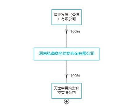 建业发展(香港)有限公司变更