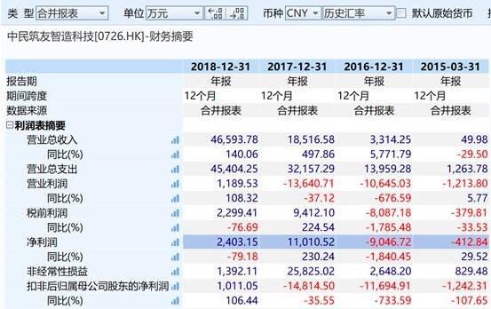 中民筑友智造科技发布公告数据