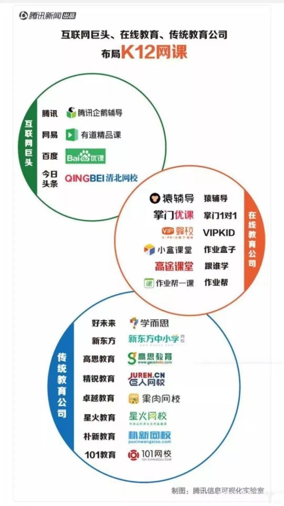 互联网巨头、在线教育、传统教育公司布局K12网课.jpg