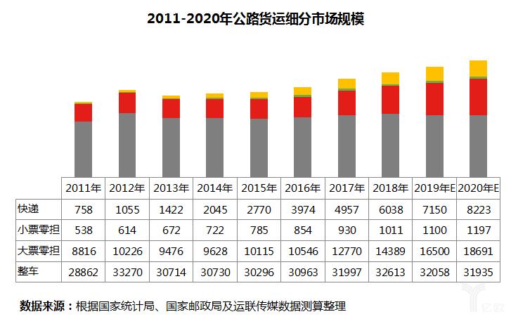 公路货运细分市场规模