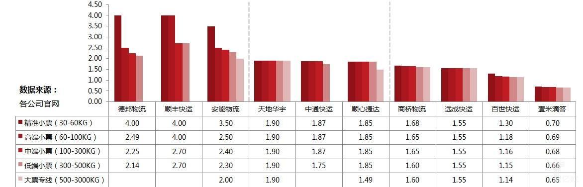 产品价格分析