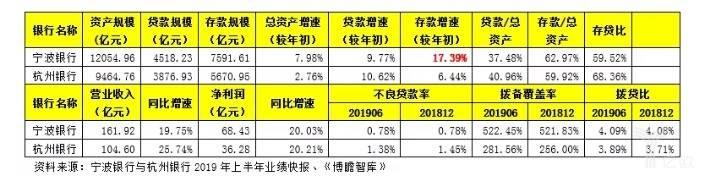 宁波银行与杭州银行2019年上半年业绩快报.jpg