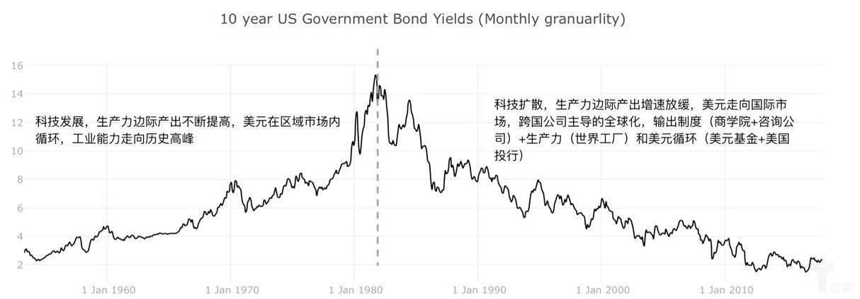 10年期美国国债利率变化图表