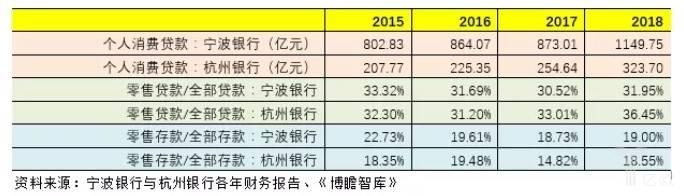 宁波银行与杭州银行各年财务报告.jpg