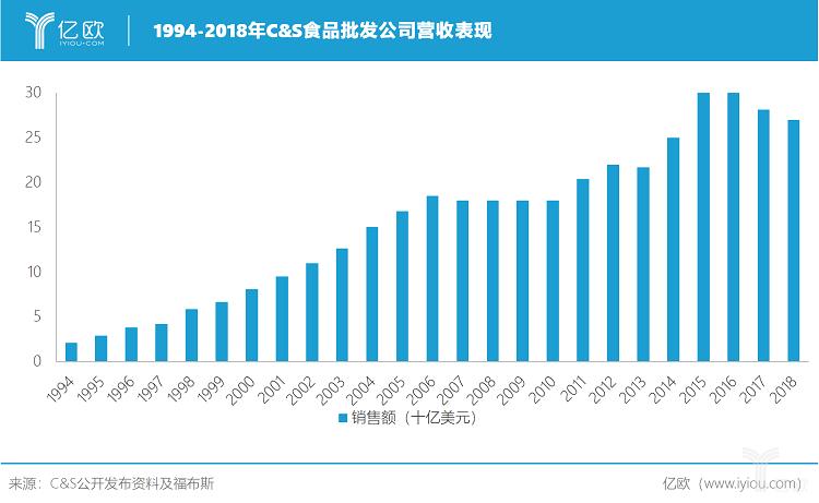 亿欧智库:1994-2018年C&S食品批发公司营收