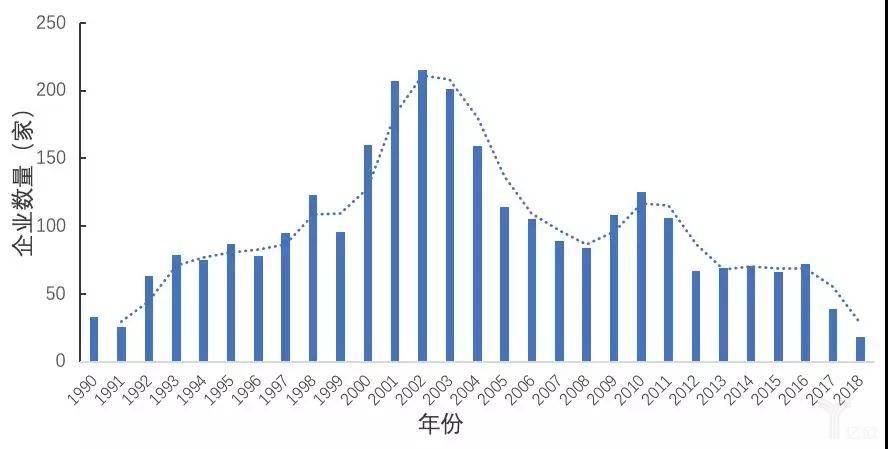 图7  1990—2018年我国创新药企业成立年份分布图