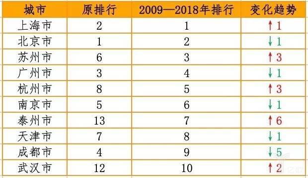 表1  2009—2018年我国新成立创新药企业数量TOP 10城市排行变化