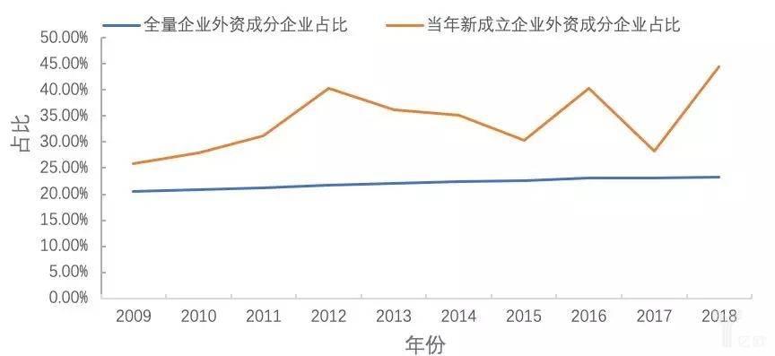 图10  2009—2018年外资成分创新药企业走势比较