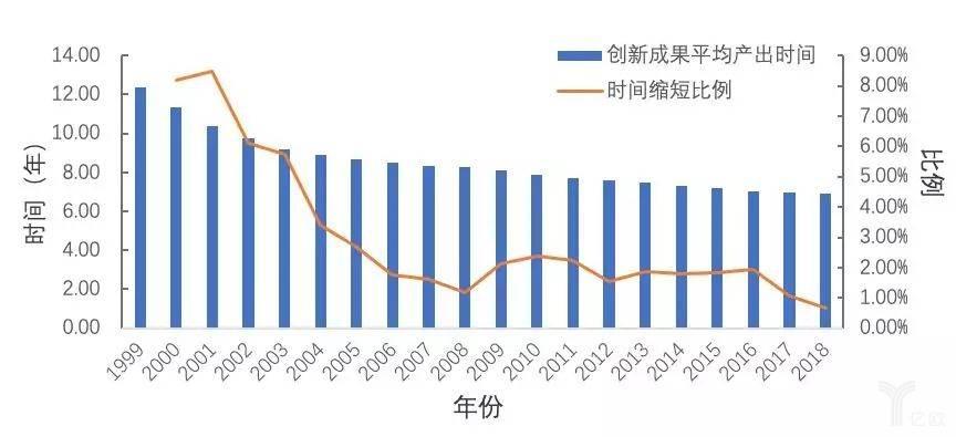 图12  近20年创新成果产品平均耗时变化趋势