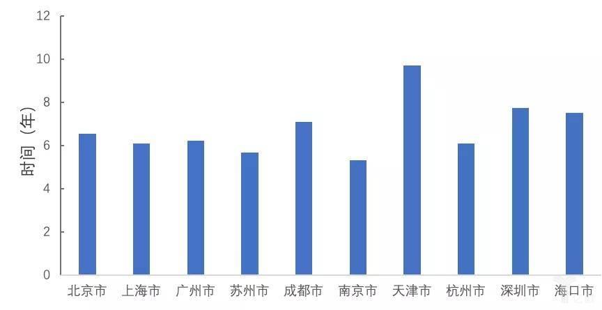 图13  创新药企数量TOP10城市的创新成果产品平均耗时