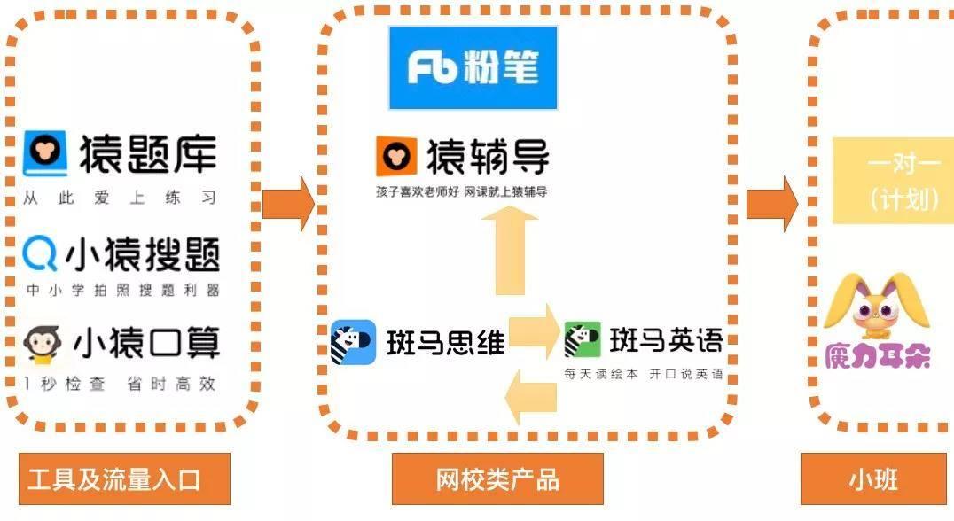 亿欧智库:猿辅导商业版图