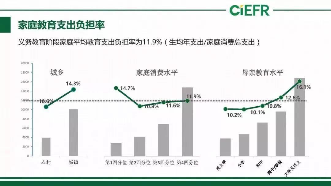 亿欧智库:家庭教育支出负担率