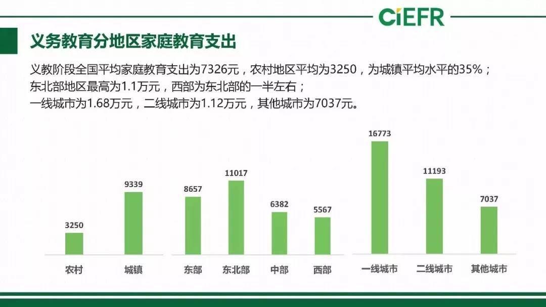 亿欧智库:义务教育分地区家庭教育支出