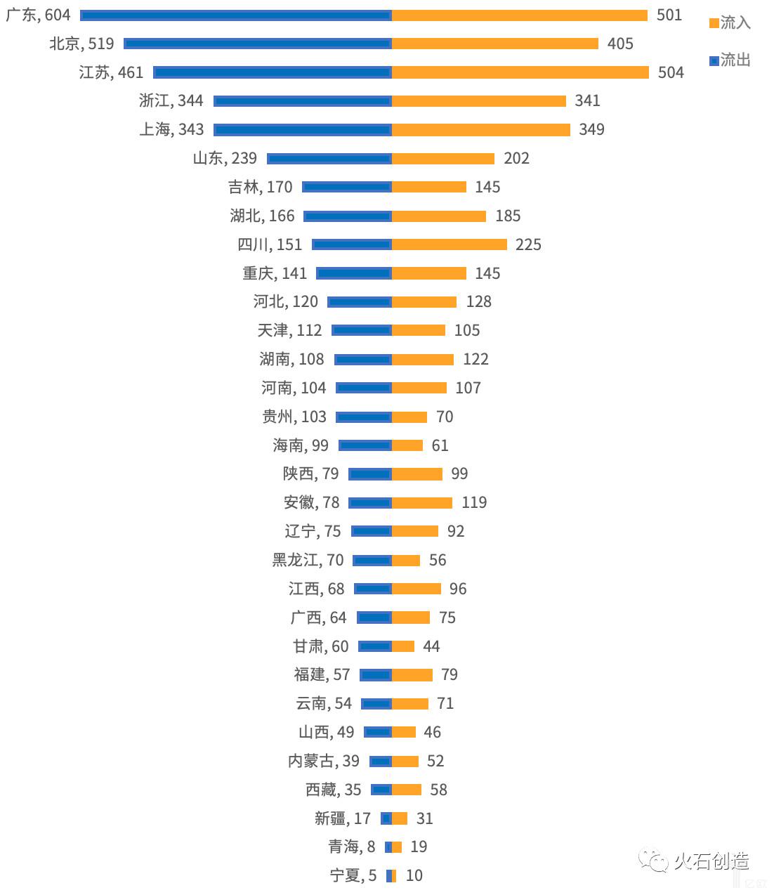 图1  各省份企业流入流出对比图.png