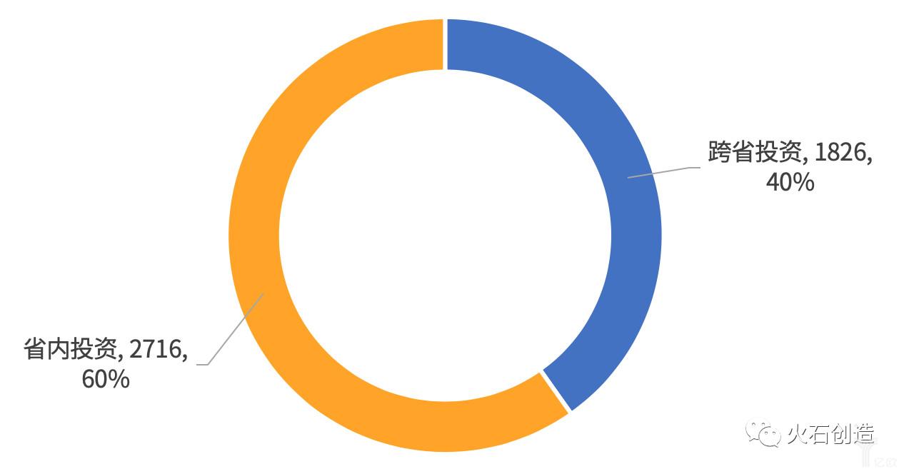图2  省内投资与跨省投资数量占比.png