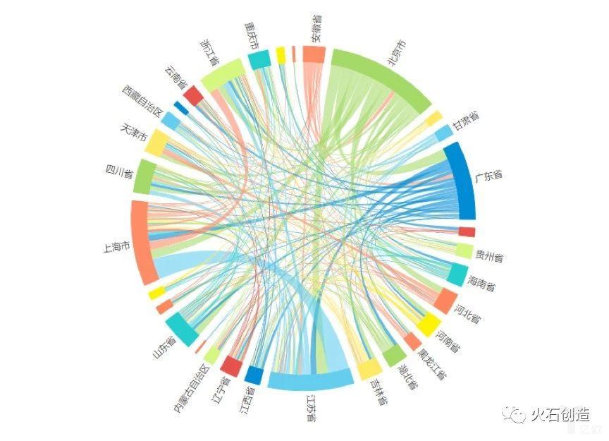 图6  不同省份投资关系图.png