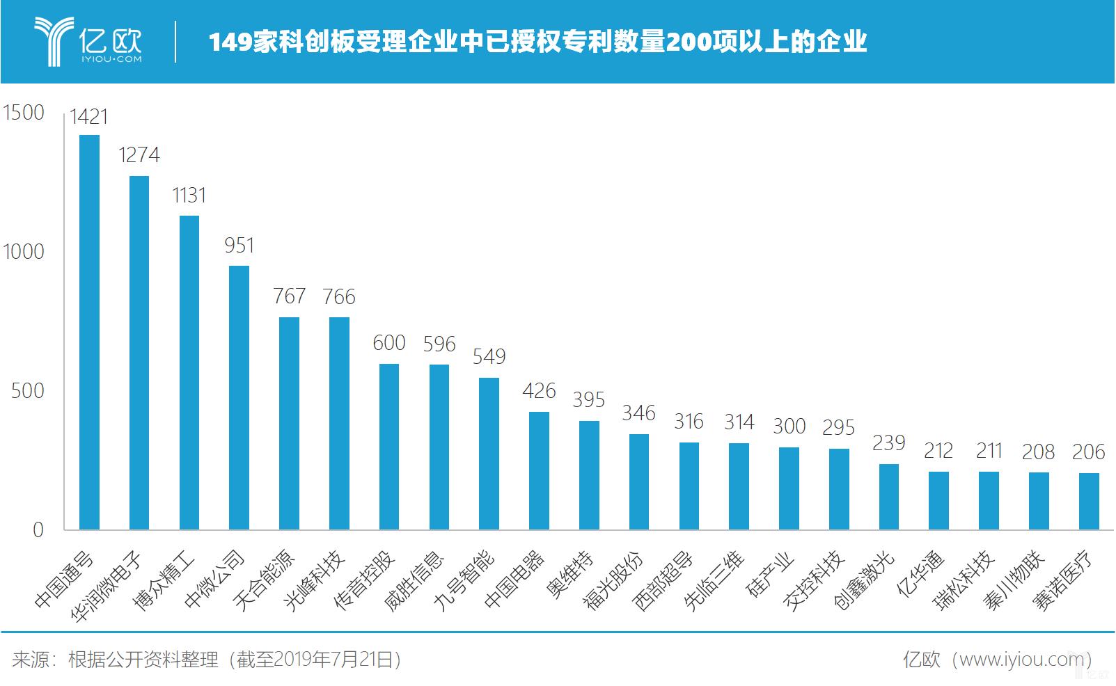 亿欧智库:149家科创板受理企业中已授权专利数量200项以上的企业