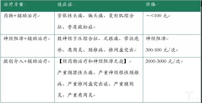 WHO三阶镇痛原则(2)