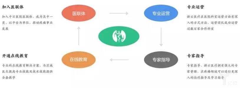 新云医疗区县医院疼痛科学科建设方案