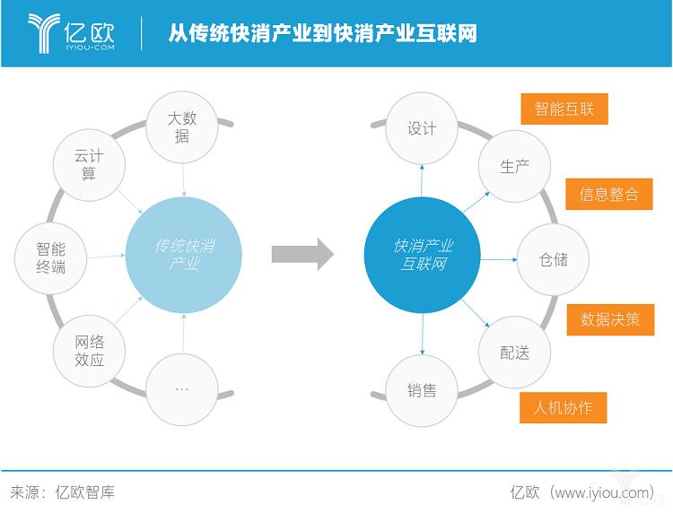 亿欧智库:从传统快消到快消产业互联网.png