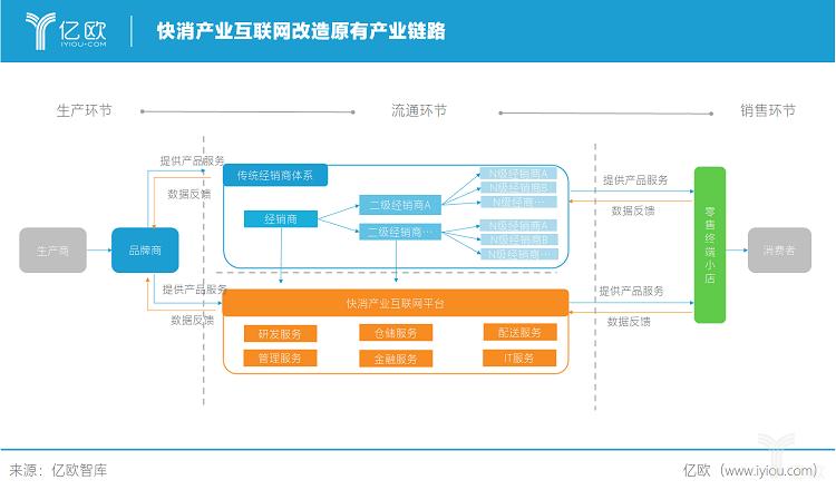 亿欧智库:快消产业互联网改造产业链路.png