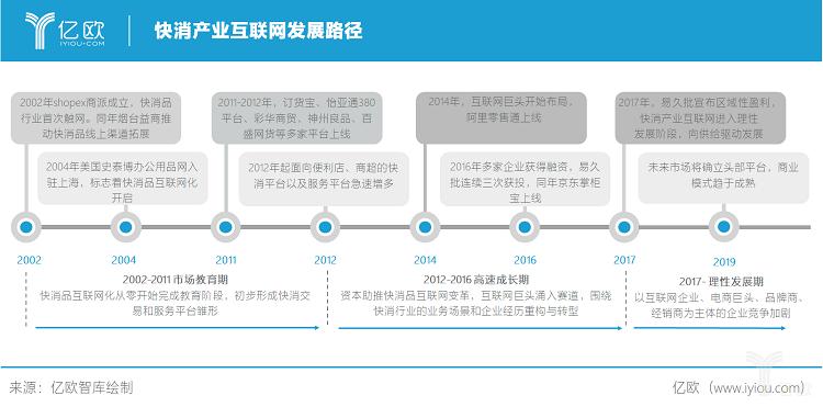 亿欧智库:快消产业互联网发展路径.png