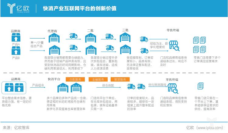 亿欧智库:快消产业互联网平台的创新价值.png