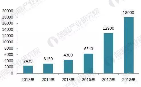 2013-2018年中国AGV机器人销量