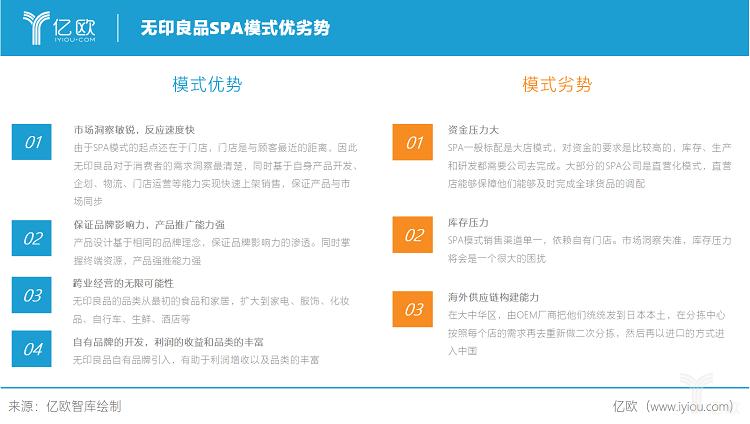 亿欧智库:无印良品SPA模式的优劣势.png