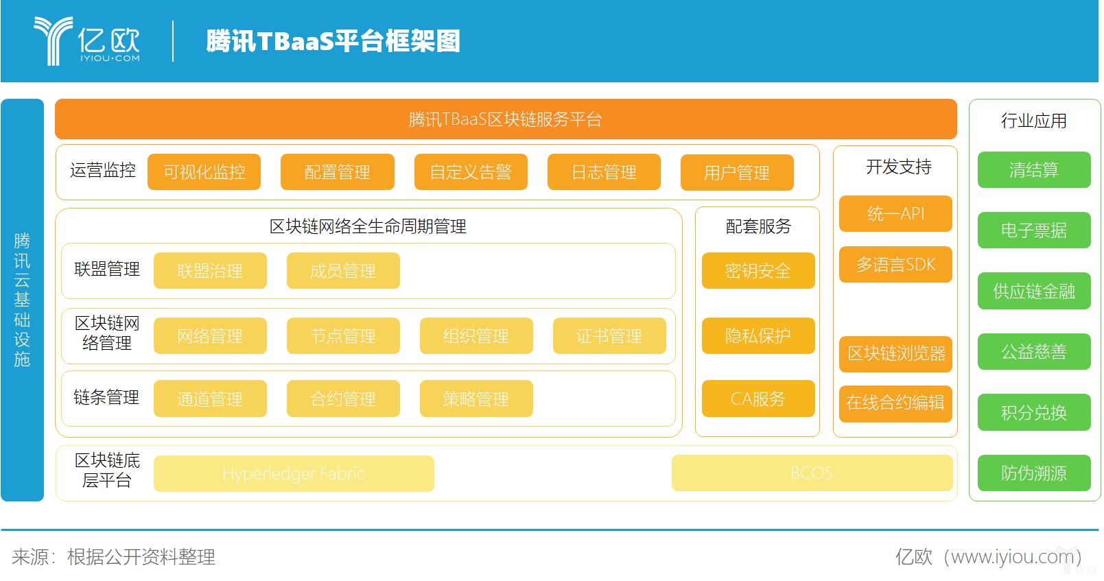 腾讯TBaaS平台框架图