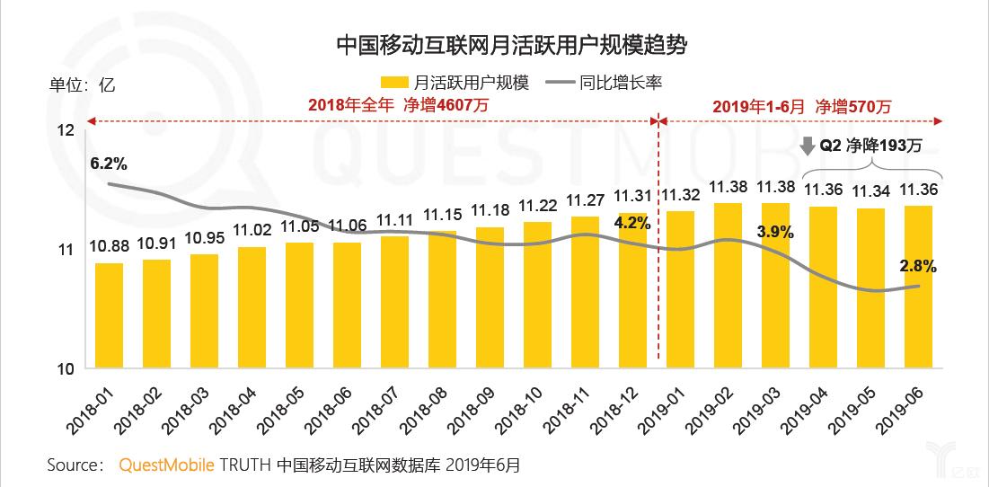 亿欧智库:中国移动互联网月活跃用户规模趋势