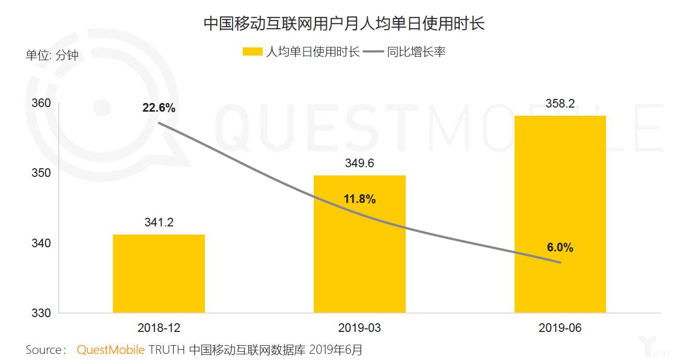 亿欧智库:中国移动互联网月人均单日使用时长