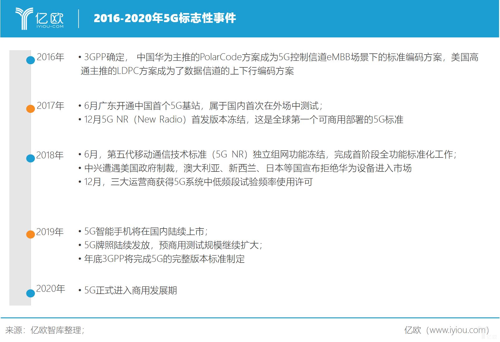 亿欧智库:5G标志性事件