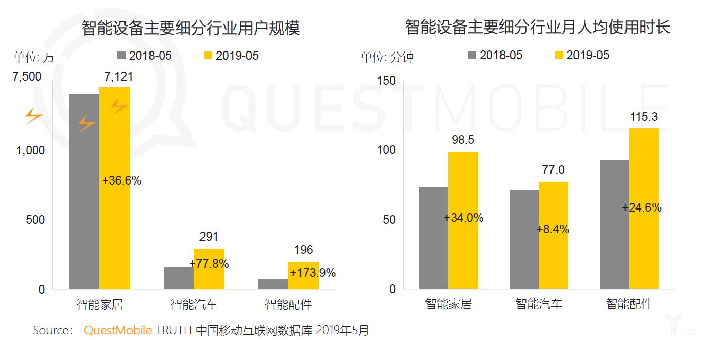 亿欧智库:智能设备用户规模及人均使用时长