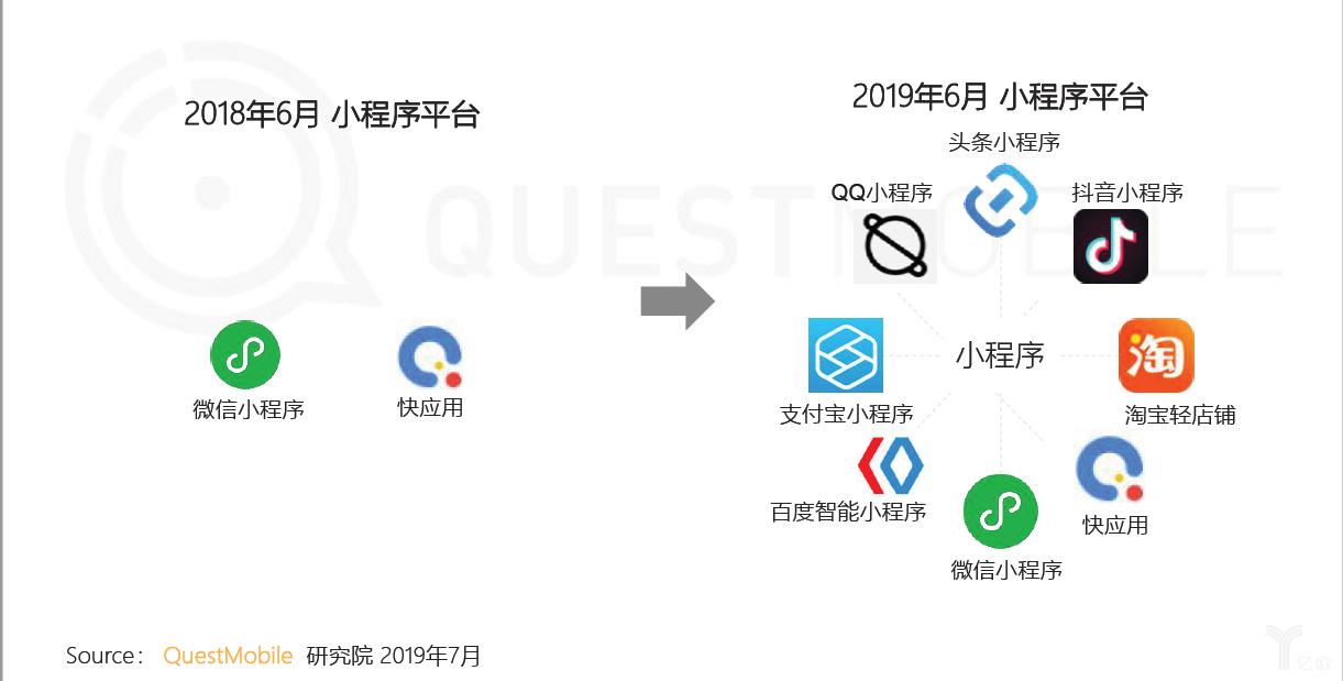 亿欧智库:小程序平台
